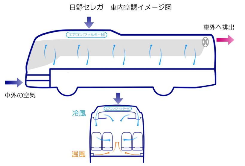 大型観光バス「日野セレガ」