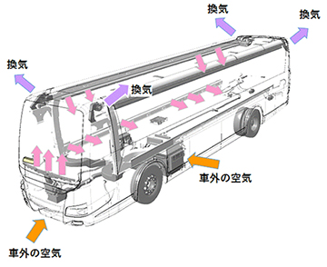 大型観光バス・天井A/Cタイプ
